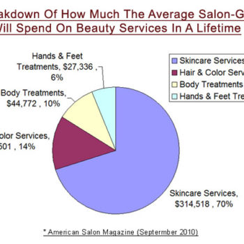 Your Slice of the Beauty Pie: Customer Retention and Your Salon's Future